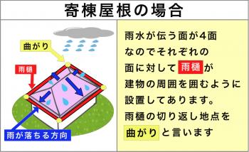 雨が降った時の流れ方 寄棟屋根の場合の