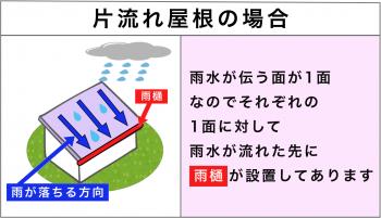 片流れ屋根の場合の雨水の流れ方